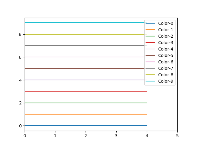 Show color cycle