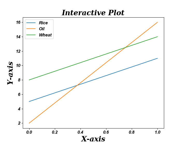 Matplotlib - Update font appearance in line graph of