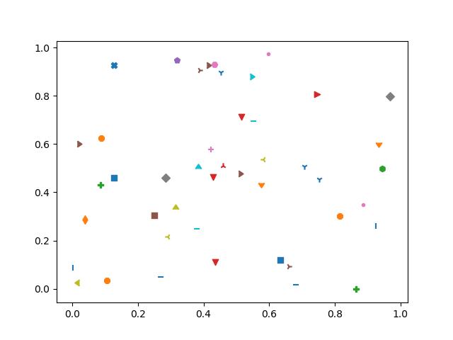 Plotting all available markers at random coordinates in Matplotlib