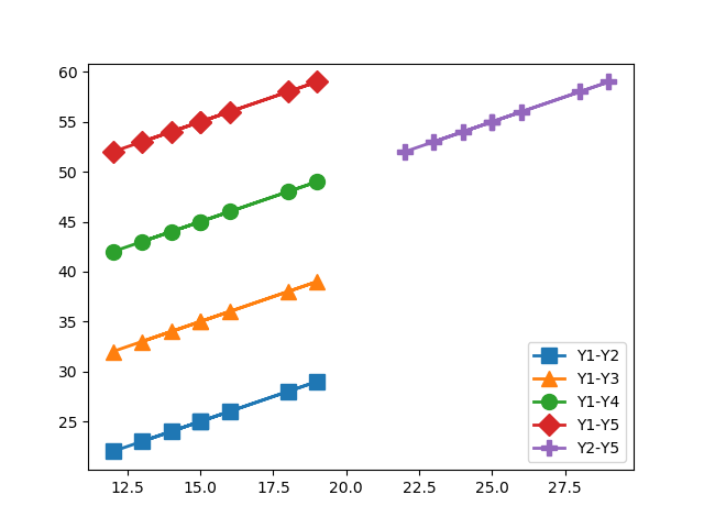 How to Plot lines with different marker sizes in Matplotlib?