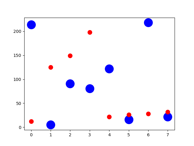 Plot scatter with marker size