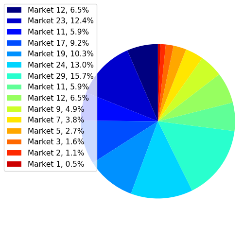 Different themes of Pie Chart