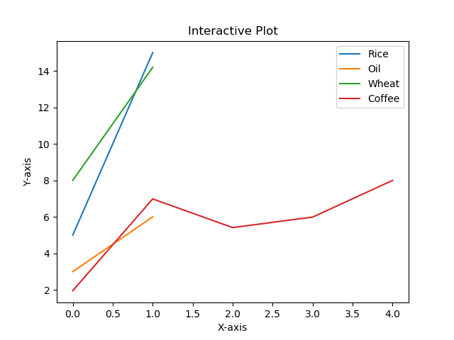 Malplotlib Plot line graph with multiple lines with label and legend