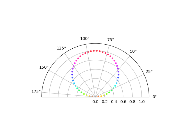 Plot half polar graph in Matplotlib