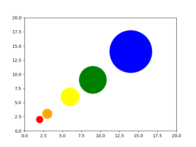 Adjust marker sizes and colors in Scatter Plot