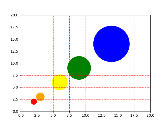 Customize grid color and style in Python Matplotlib