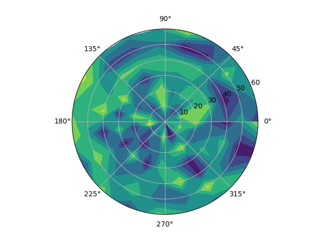 Polar contour plot in Matplotlib - PythonProgramming in