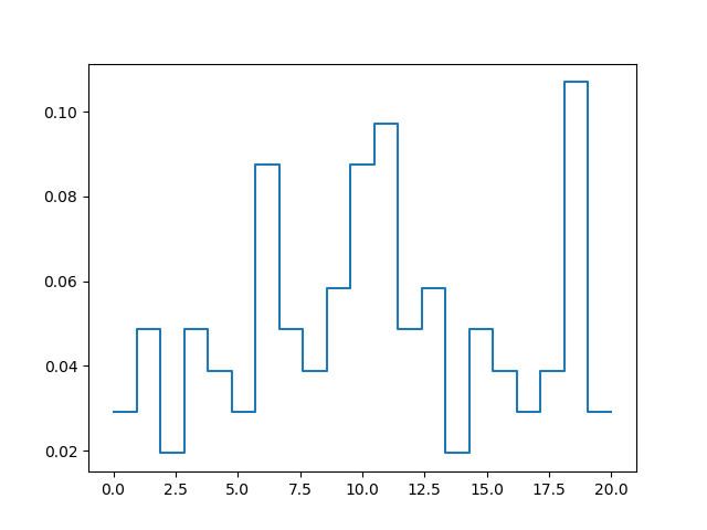 Plot histogram without bars in Matplotlib