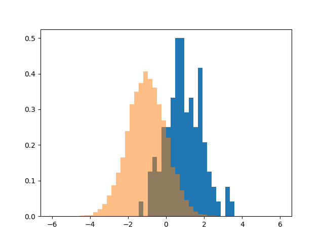 Plot multiple histograms