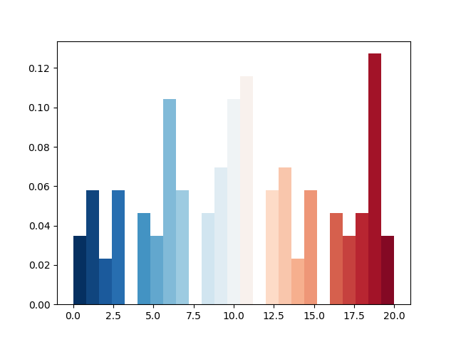 Plot histogram with colormap in Matplotlib