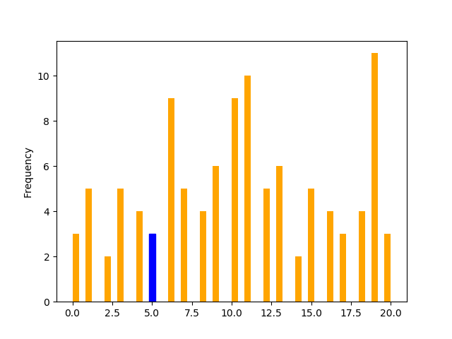 Change the color of the specific bar on the histogram