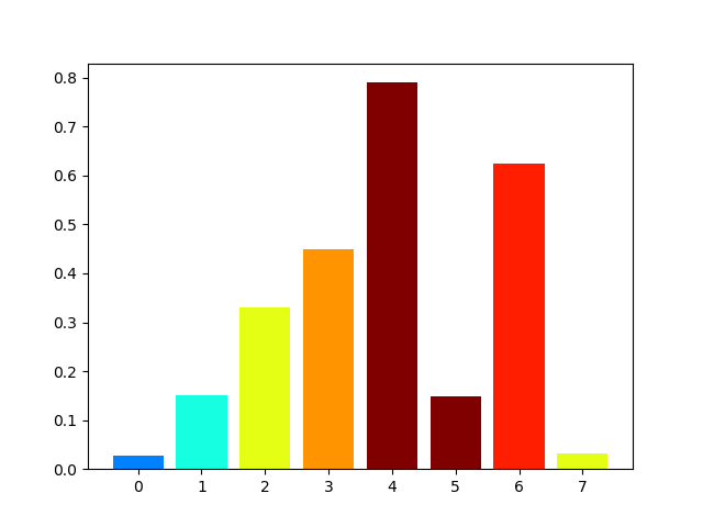 Plot bar chart with specific color for each bar - PythonProgramming in
