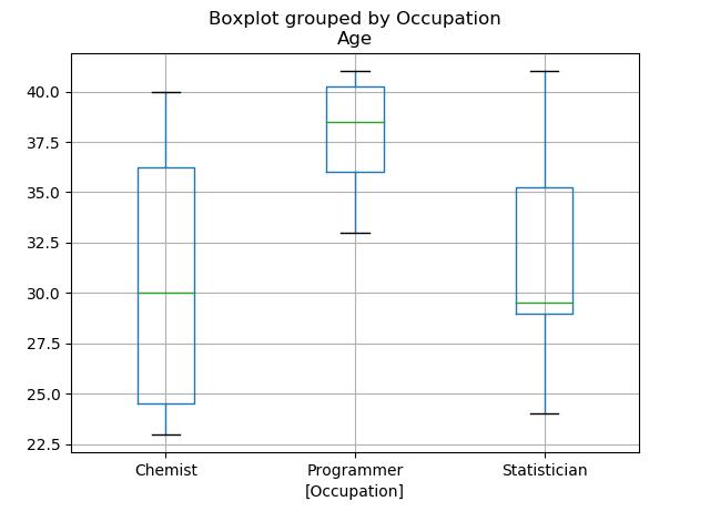 Boxplot group by column data in Matplotlib