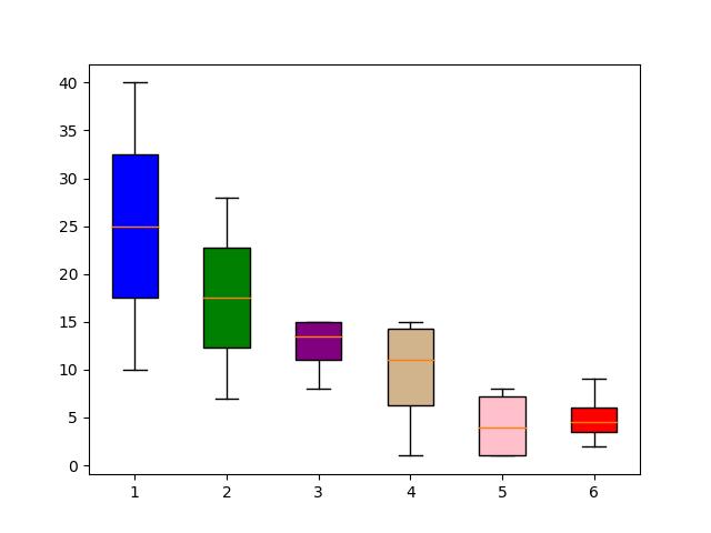 Change box color in boxplot in Matplotlib