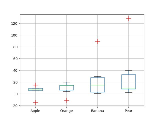 Change marker style, marker color and marker size in Boxplot Matplotlib