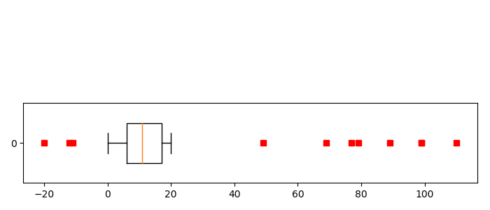 Draw horizontal box plot with data series in Matplotlib
