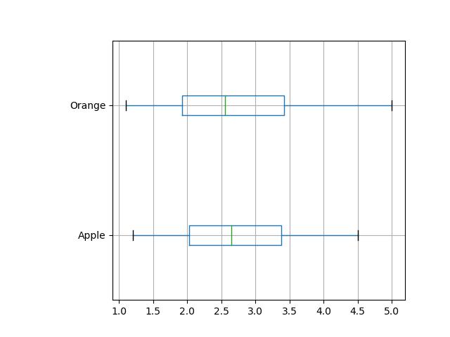 Adjust left in boxplot