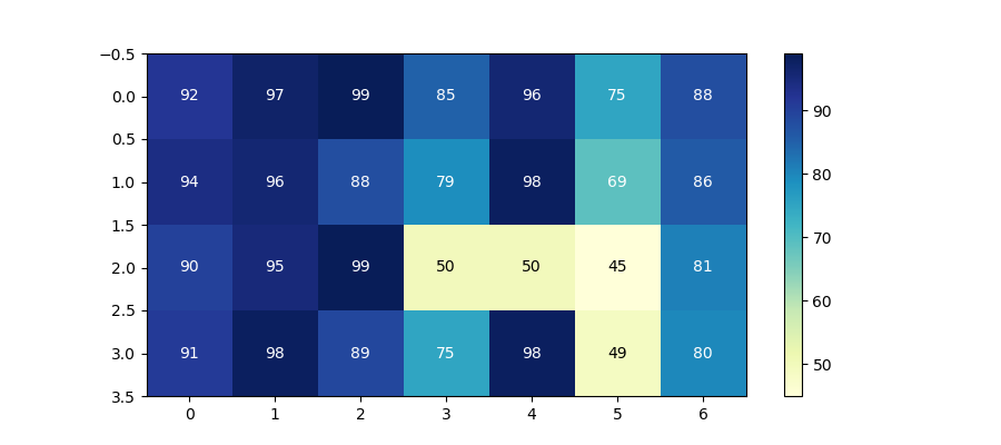 Heatmap with intermediate color text annotations in Matplotlib