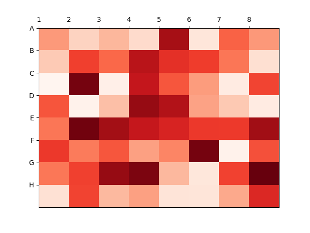 Heatmap to display labels for the columns and rows and display the data in the proper orientation in Matplotlib