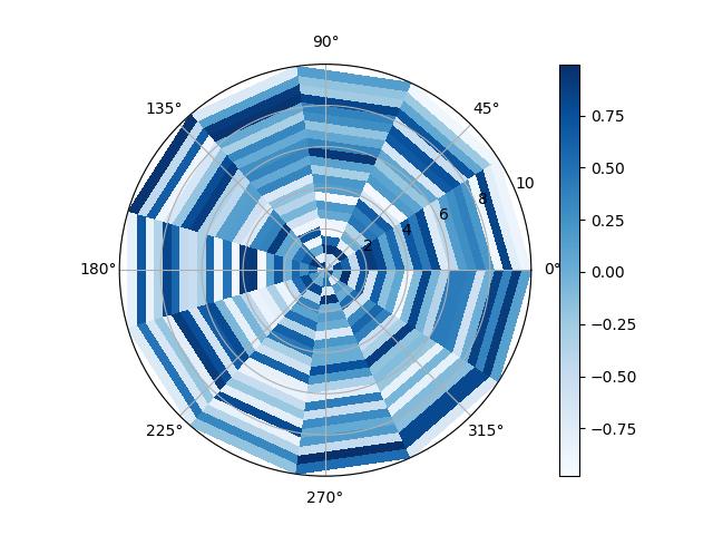 How do I create radial Heatmap in matplotlib