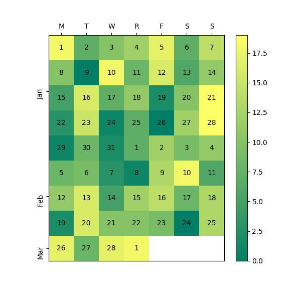 How to create heatmap calendar using Numpy and Matplotlib?