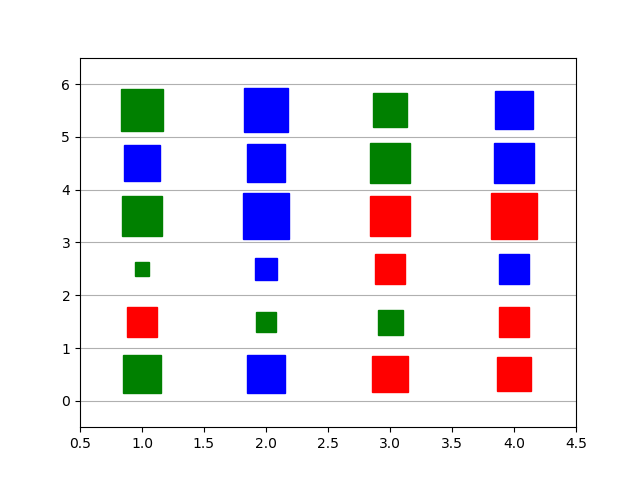 How to create square Bubble Plot using Numpy and Matplotlib?