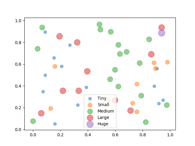 Create legend with bubble size using Numpy and Matplotlib