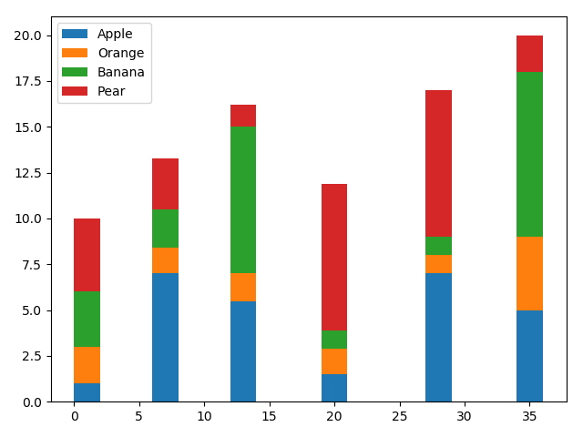 How To Draw Bar Chart With Group Data In X Axis With Matplotlib